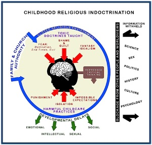 A-GRAPH-Childhood-Indoctrination-color